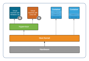 container layers - shared kernel