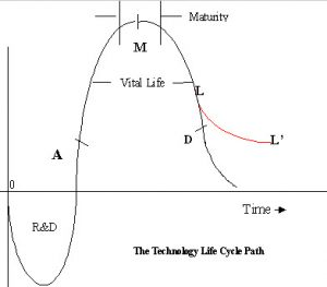 lifecycle-s curve