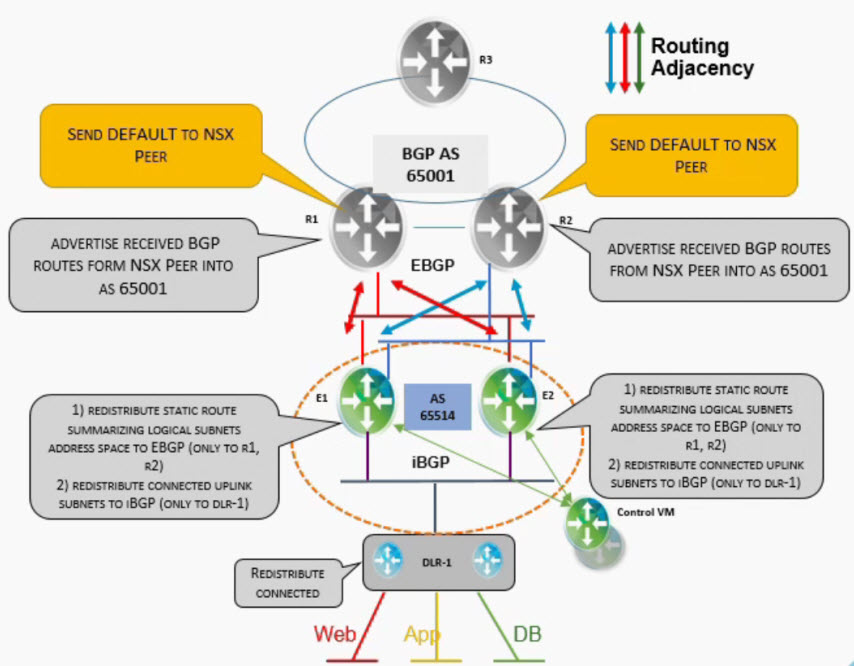 nsx-connectivity-with-bgp-2