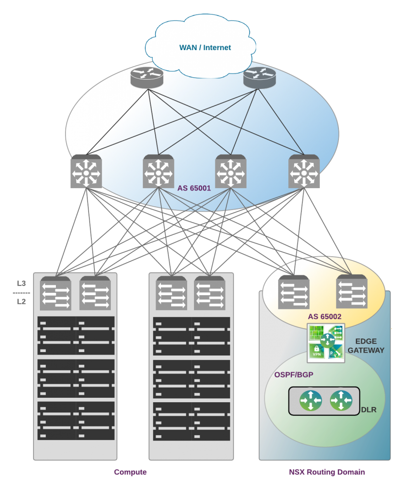 nsx-reference-architecture-b-copy-of-ecmp-with-dlr-control-vm-2