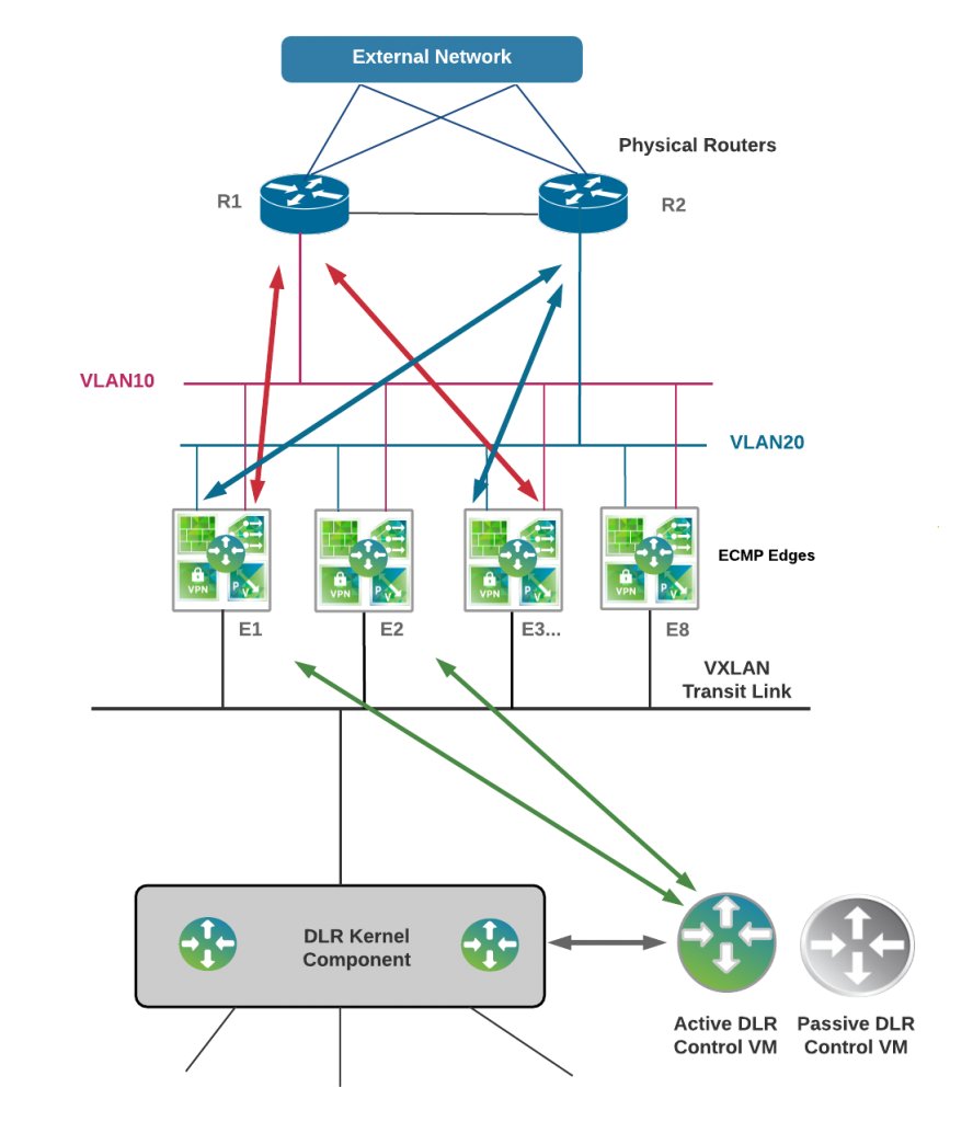 nsx-reference-architecture-ecmp-with-dlr-control-vm