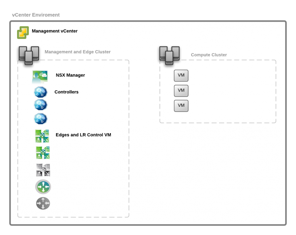 nsx-reference-architecture-single-vcenter-design-1