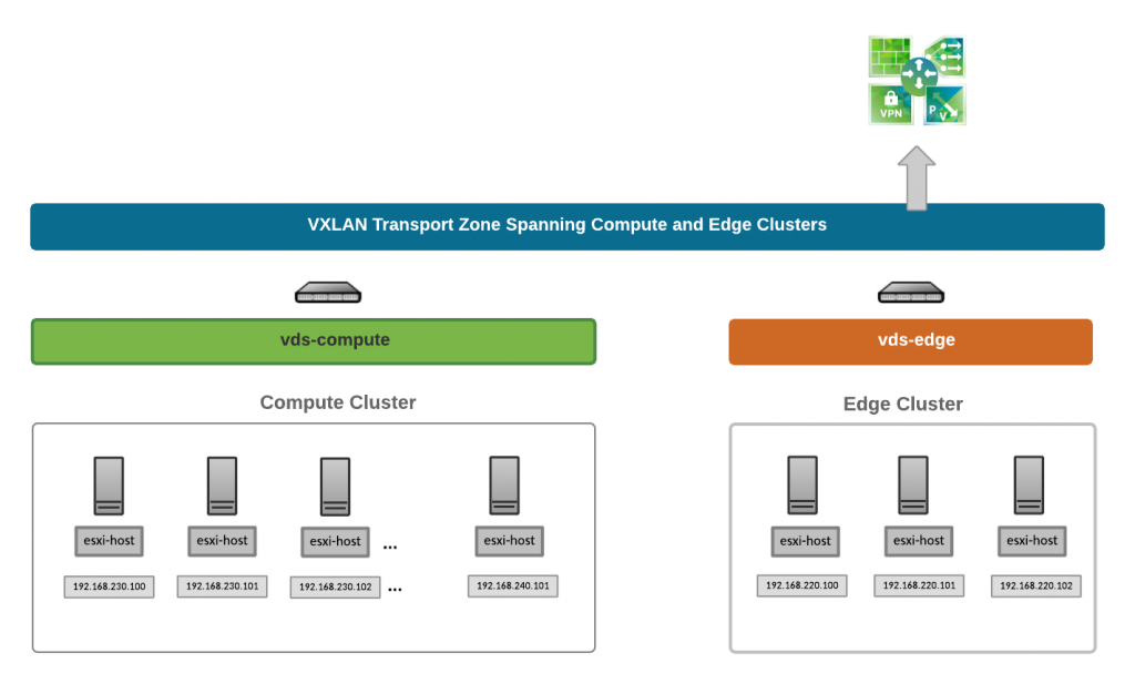 nsx-reference-architecture-vtep-design-2
